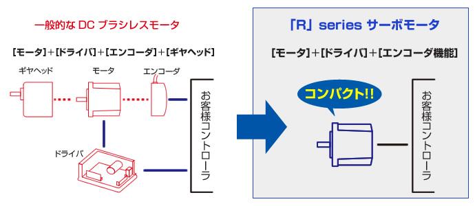 ソフトロニクスのサーボモータなら、ドライバ内蔵・エンコーダ機能内蔵でコンパクトです